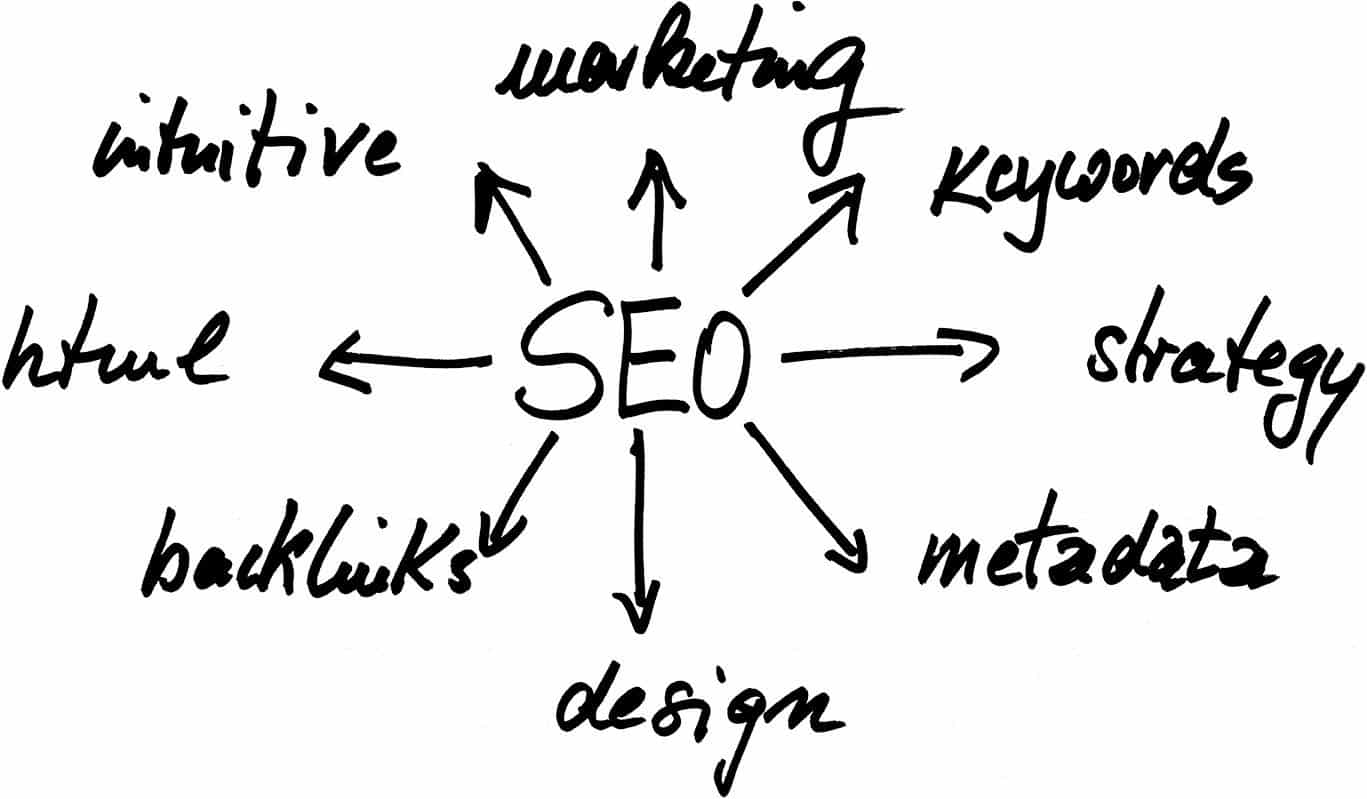 infogrpahic for seo in brisbane